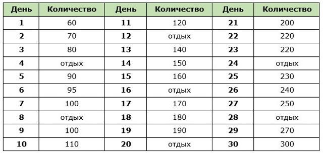 Программа приседаний на 30 дней для девушек и мужчин: схема и таблицы