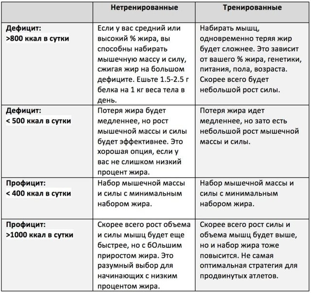 Типы телосложения (эктоморф, мезоморф, эндоморф): как определить свой соматотип