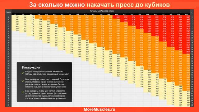 Кубики пресса: за сколько можно накачать и сколько их у мужчин